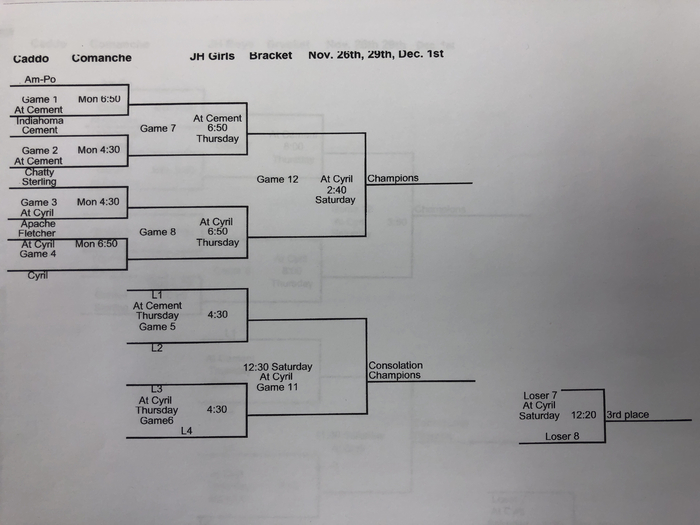 Girls CC bracket
